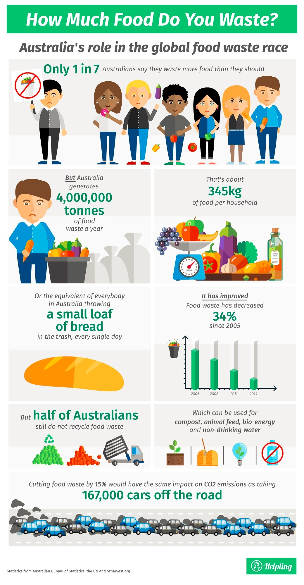 Food Waste Infographic from Helpling Australia